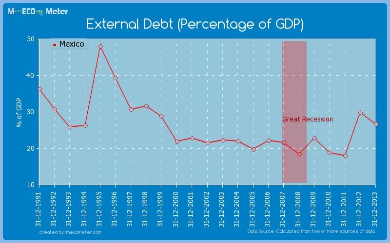 External Debt (Percentage of GDP) of Mexico