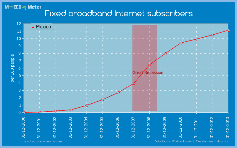 Fixed broadband Internet subscribers of Mexico
