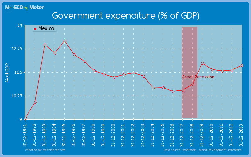 Government expenditure (% of GDP) of Mexico