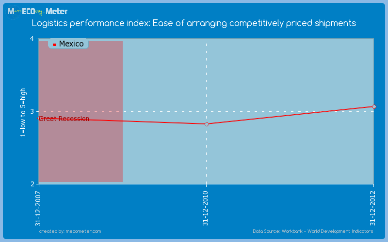 Logistics performance index: Ease of arranging competitively priced shipments of Mexico