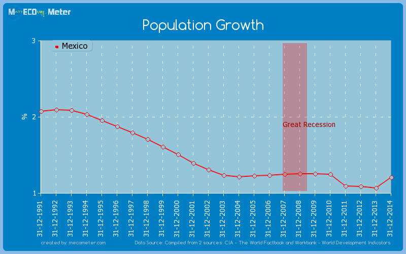 Population Growth of Mexico