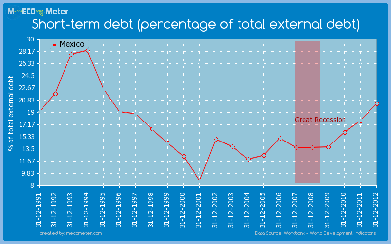 Short-term debt (percentage of total external debt) of Mexico