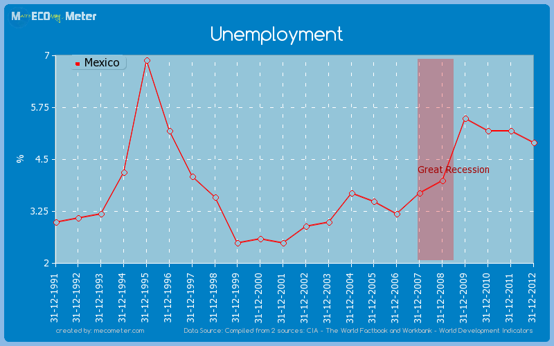 Unemployment of Mexico