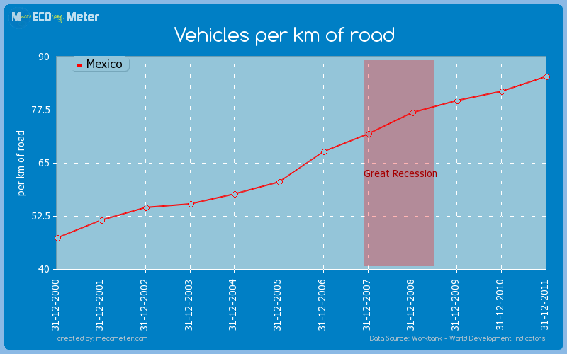 Vehicles per km of road of Mexico