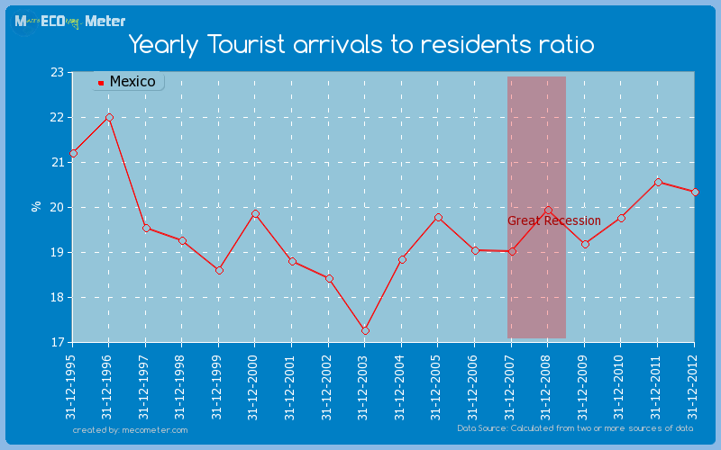 Yearly Tourist arrivals to residents ratio of Mexico