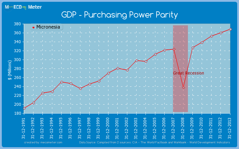 GDP - Purchasing Power Parity of Micronesia