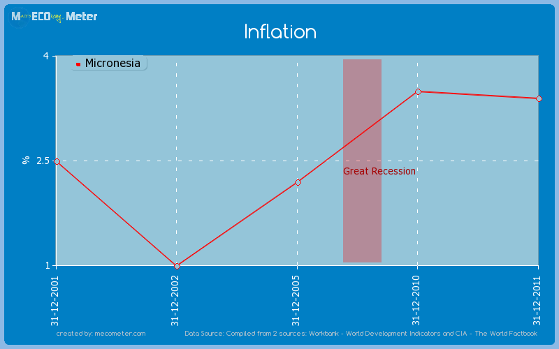 Inflation of Micronesia