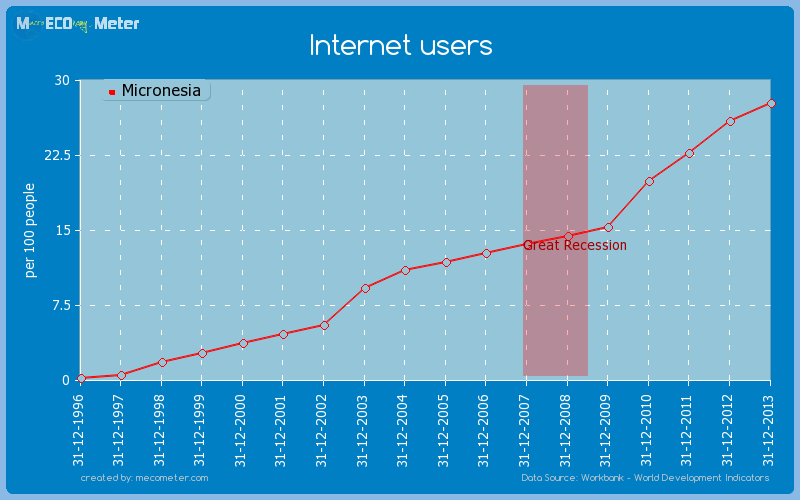 Internet users of Micronesia