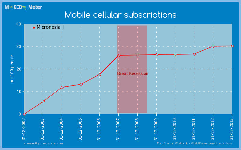 Mobile cellular subscriptions of Micronesia