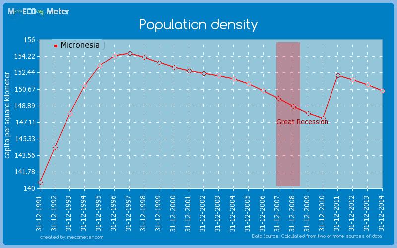 Population density of Micronesia
