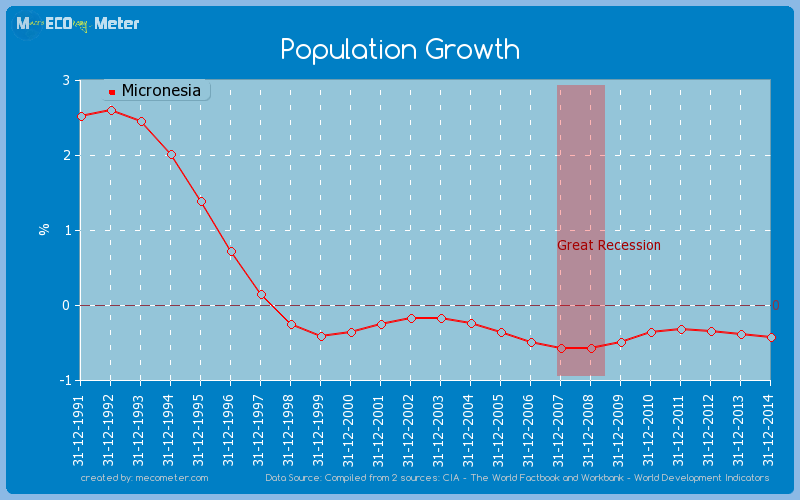 Population Growth of Micronesia