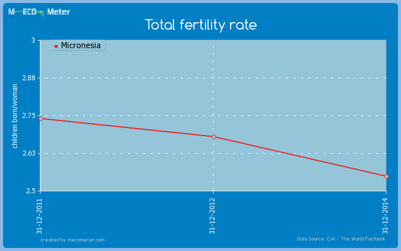 Total fertility rate of Micronesia