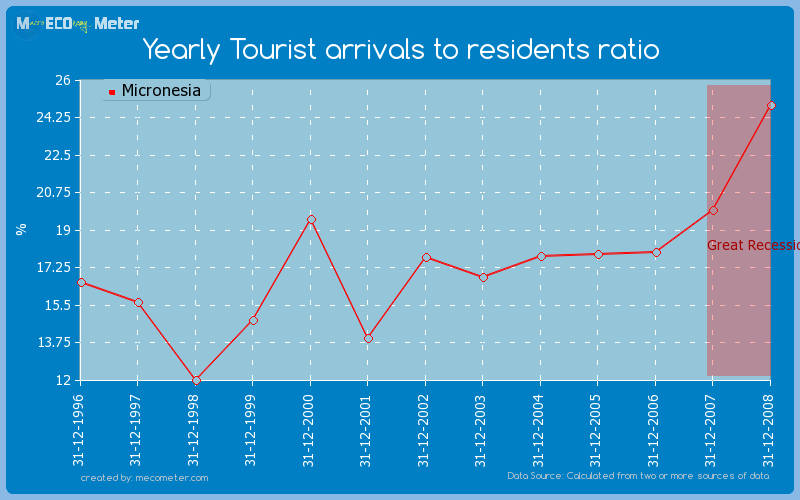 Yearly Tourist arrivals to residents ratio of Micronesia