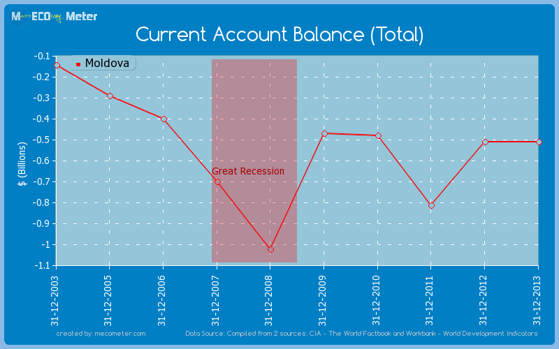 Current Account Balance (Total) of Moldova