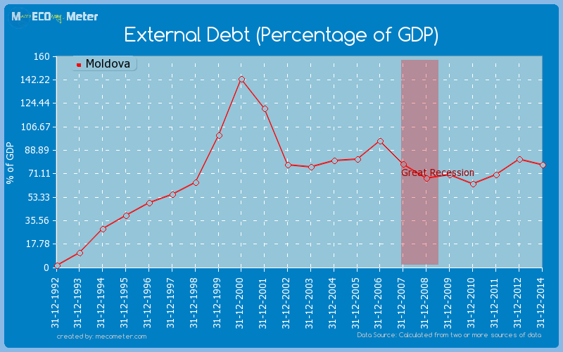 External Debt (Percentage of GDP) of Moldova