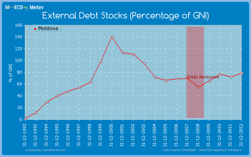 External Debt Stocks (Percentage of GNI) of Moldova
