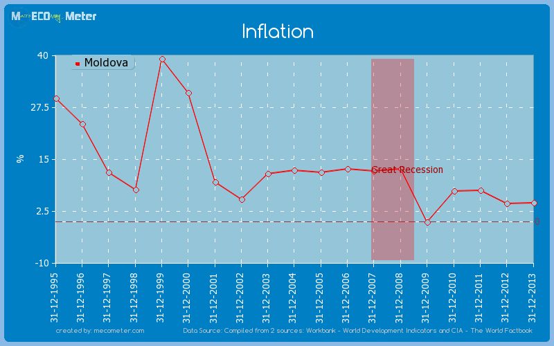 Inflation of Moldova