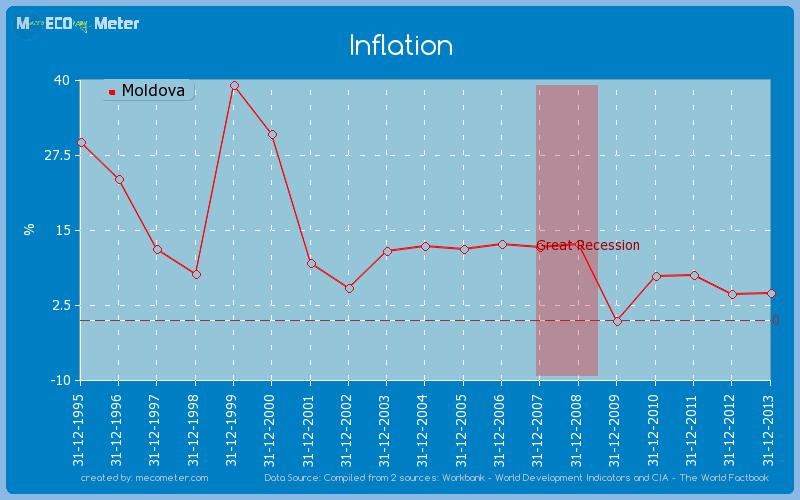 Inflation of Moldova