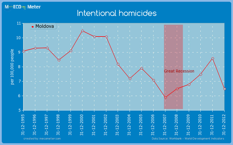 Intentional homicides of Moldova