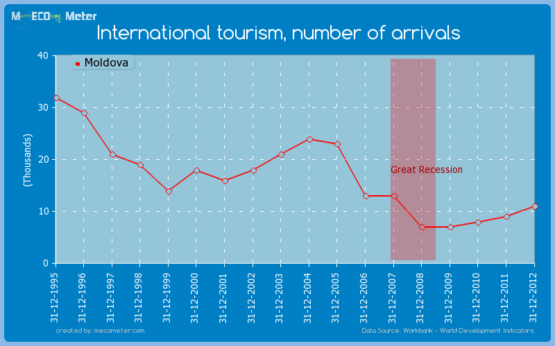 International tourism, number of arrivals of Moldova