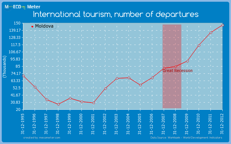 International tourism, number of departures of Moldova