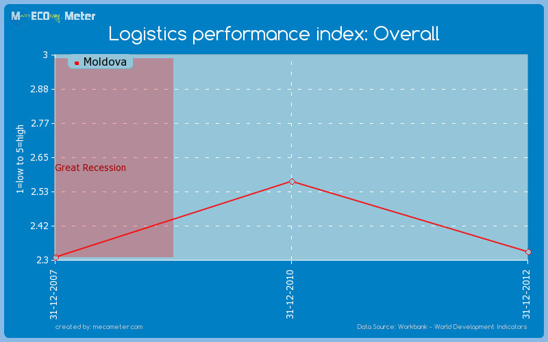 Logistics performance index: Overall of Moldova
