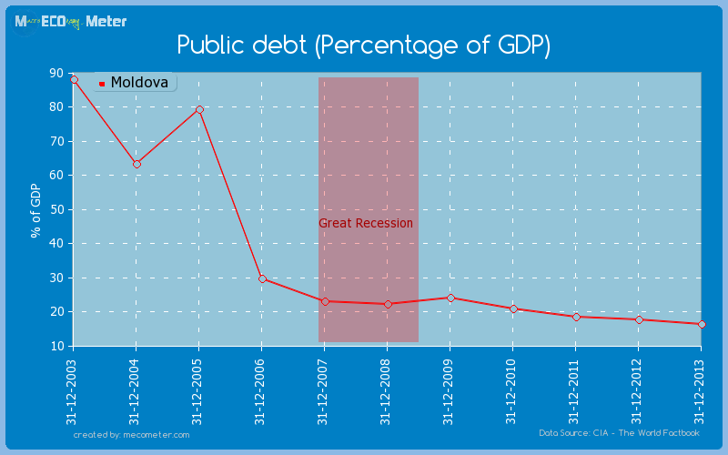 Public debt (Percentage of GDP) of Moldova