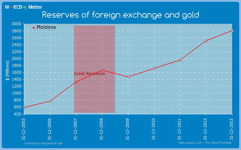 Reserves of foreign exchange and gold of Moldova