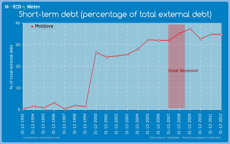 Short-term debt (percentage of total external debt) of Moldova