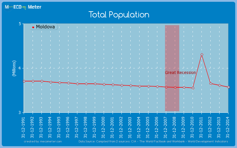 Total Population of Moldova