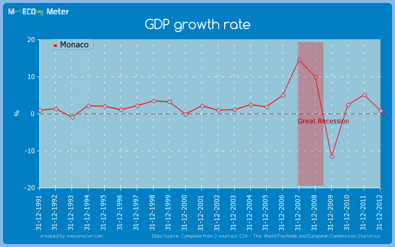 GDP growth rate of Monaco
