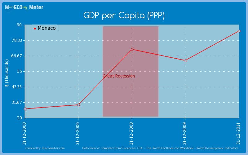 GDP per Capita (PPP) of Monaco