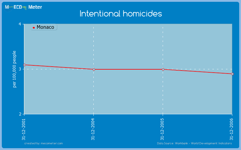 Intentional homicides of Monaco