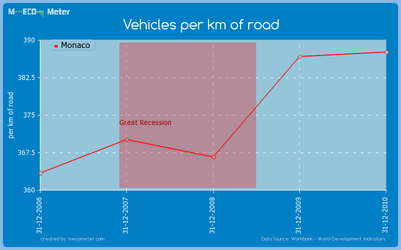Vehicles per km of road of Monaco