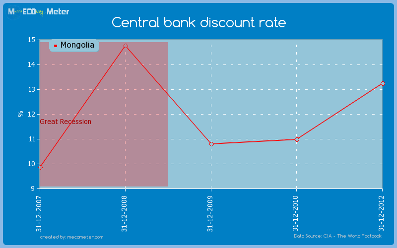 Central bank discount rate of Mongolia