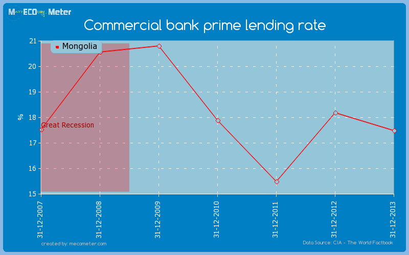 Commercial bank prime lending rate of Mongolia