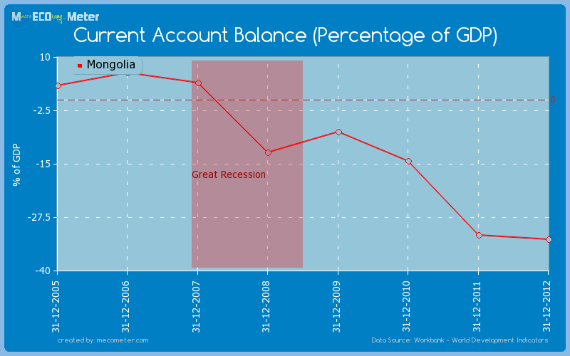 Current Account Balance (Percentage of GDP) of Mongolia