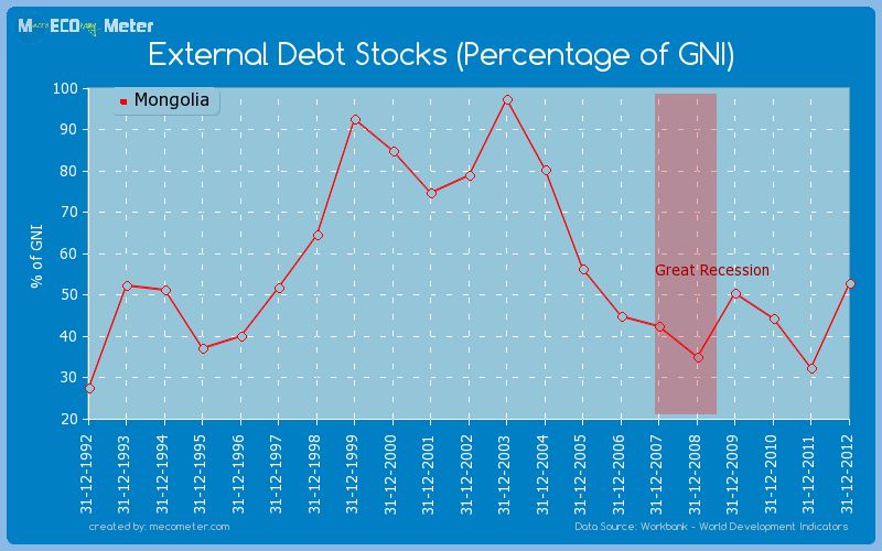 External Debt Stocks (Percentage of GNI) of Mongolia