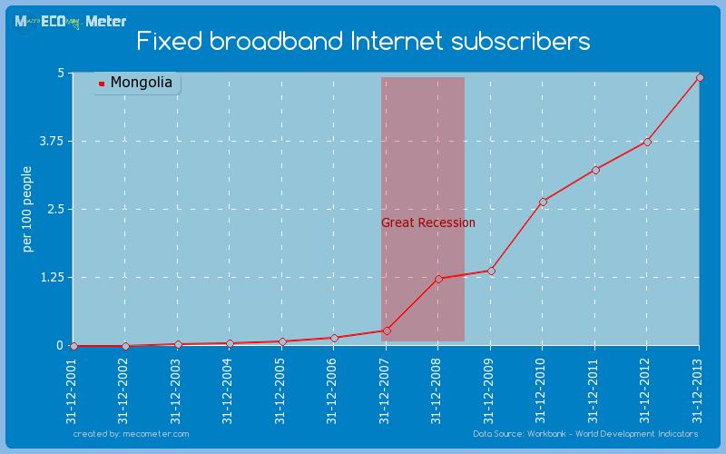 Fixed broadband Internet subscribers of Mongolia