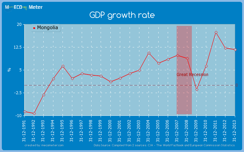 GDP growth rate of Mongolia