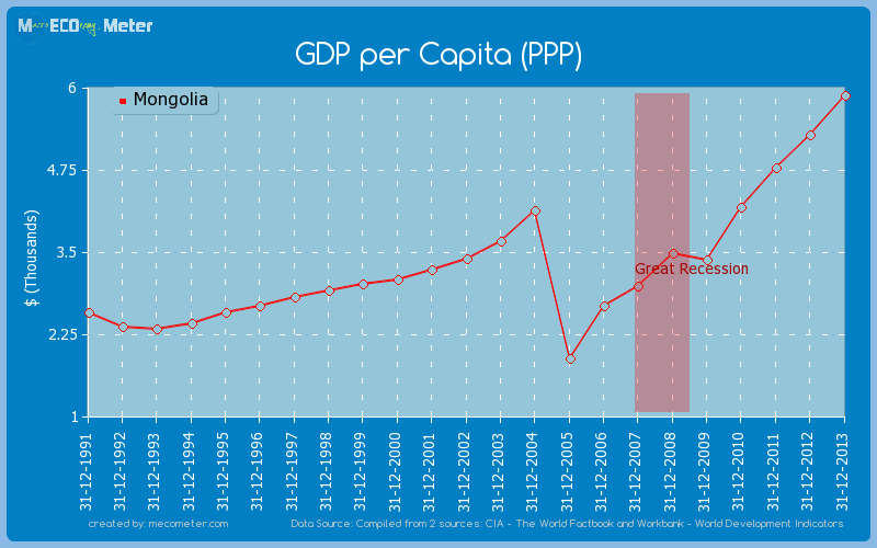 GDP per Capita (PPP) of Mongolia