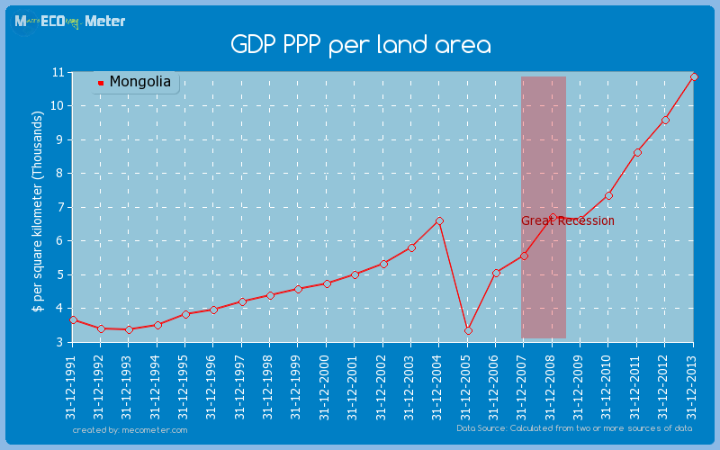 GDP PPP per land area of Mongolia