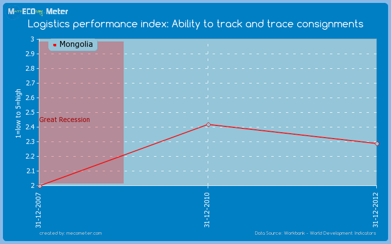 Logistics performance index: Ability to track and trace consignments of Mongolia