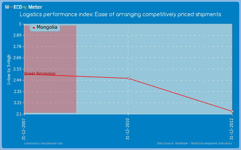 Logistics performance index: Ease of arranging competitively priced shipments of Mongolia