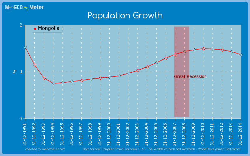 Population Growth of Mongolia