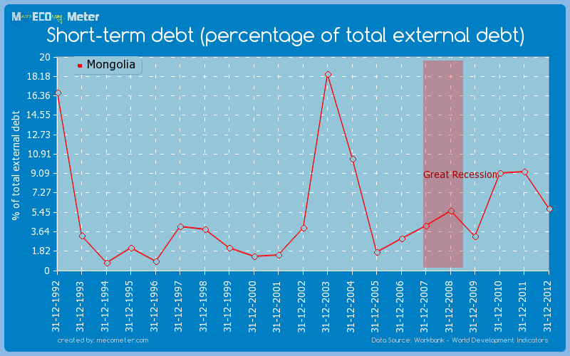 Short-term debt (percentage of total external debt) of Mongolia