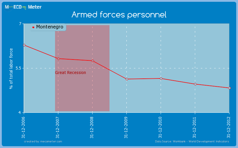 Armed forces personnel of Montenegro
