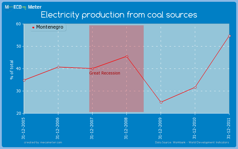 Value & Rank The Electricity production from coal sources of ...