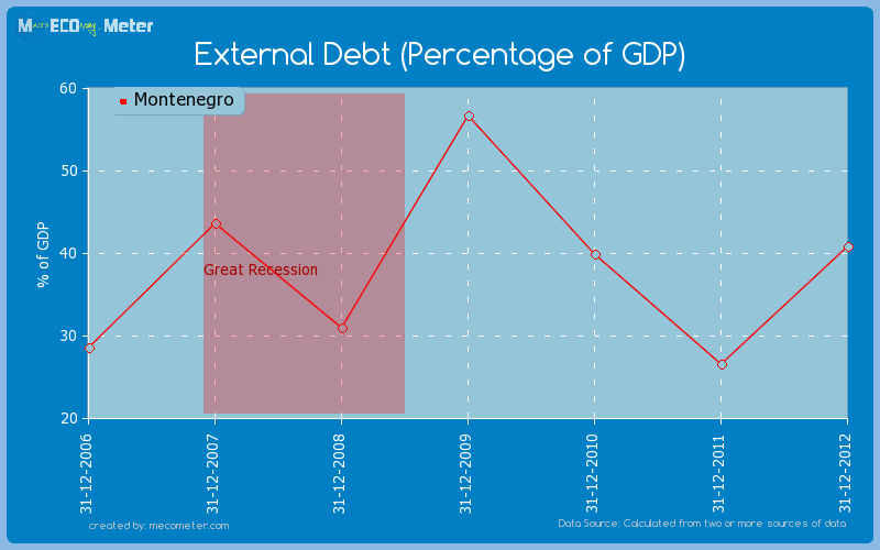 External Debt (Percentage of GDP) of Montenegro