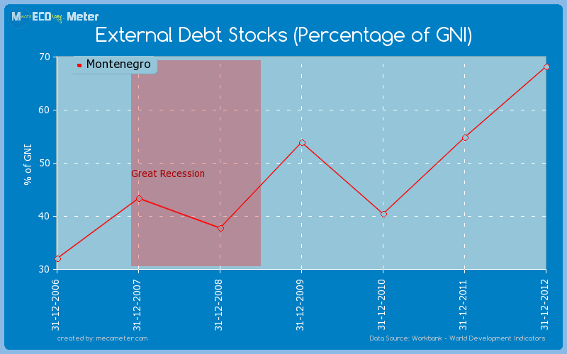 External Debt Stocks (Percentage of GNI) of Montenegro